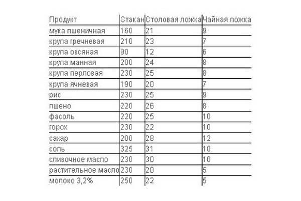 skolko_gramm_v_odnoi_lozhke_2.jpg