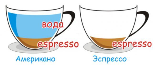 chem-otlichaetsya-espresso-ot-amerikano.jpg