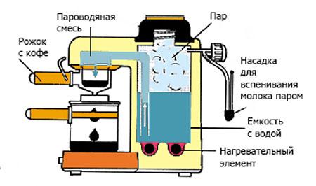 kofevarka-rozhkovogo-tipa-2.jpg