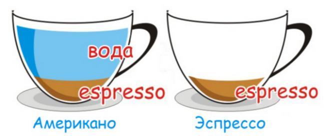 Kofe-Amerikano-i-espresso-otlichiya.jpg